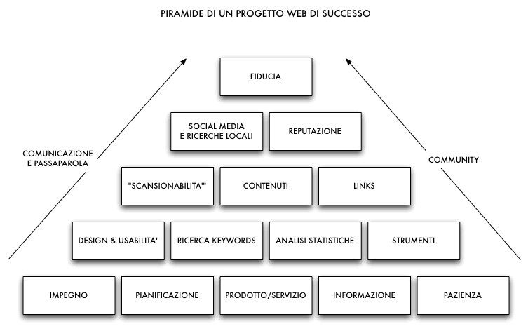 La Piramide del Web Marketing